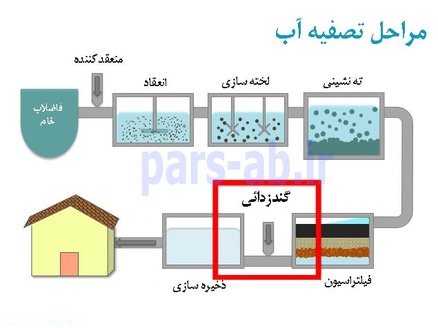 مراحل تصفیه آب صنعتی